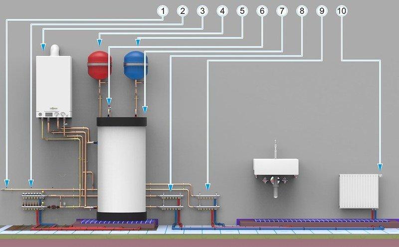 система отопления навесного газового котла